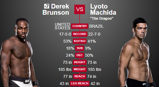 UFC Fight Night 119. Дерек Брансон нокаутировал Лиото Мачиду